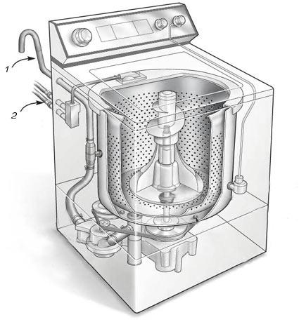 Схема стиральной машинки с